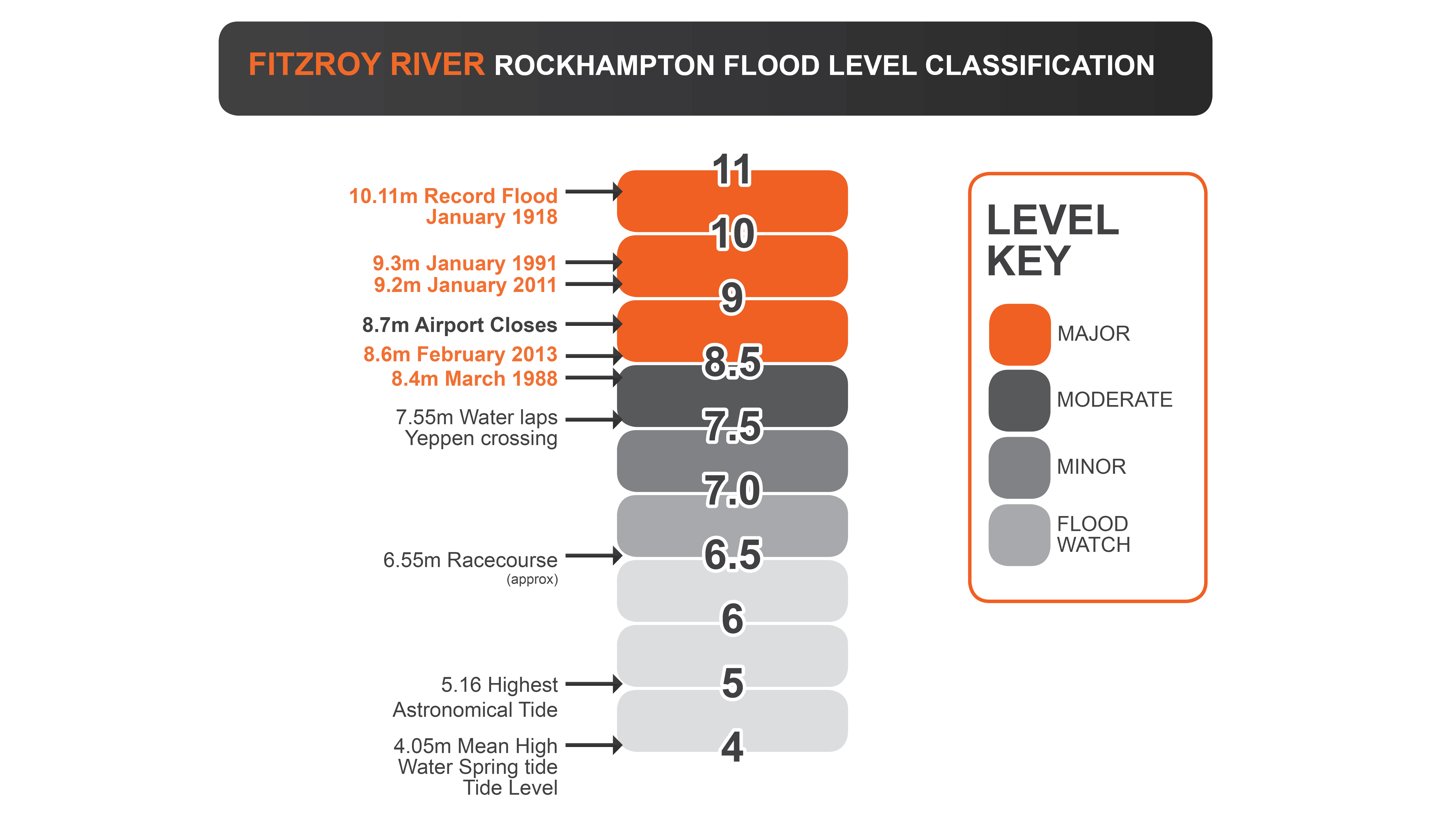 Fitzroy-River-Rockhampton-Flood-Level-Classification